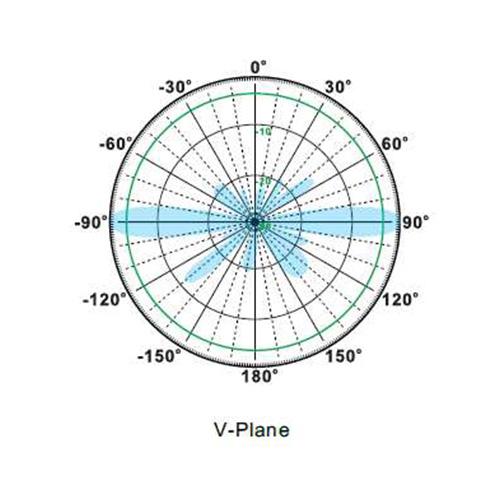 RFOM-5D-13-0003